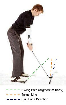 golf-draw