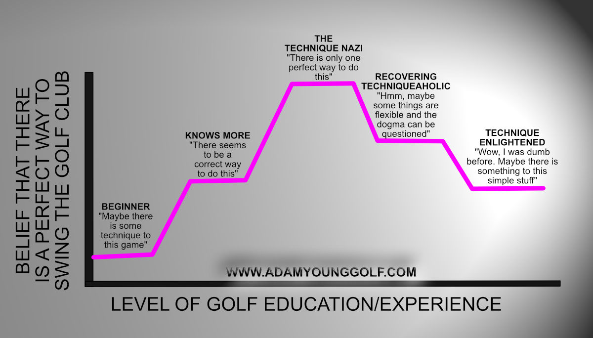 phases-of-learning-golf