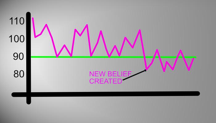 post-belief