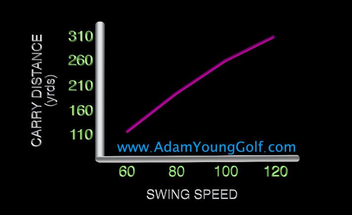 swing-speed-distance_1